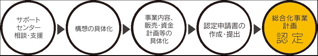 サポートセンター相談・支援→構想の具体化→事業内容、販売・資金計画等の具体化→認定申請書の作成・提出→総合化事業計画認定
