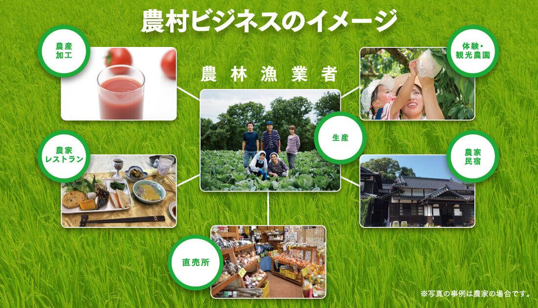 農村ビジネスのイメージ
